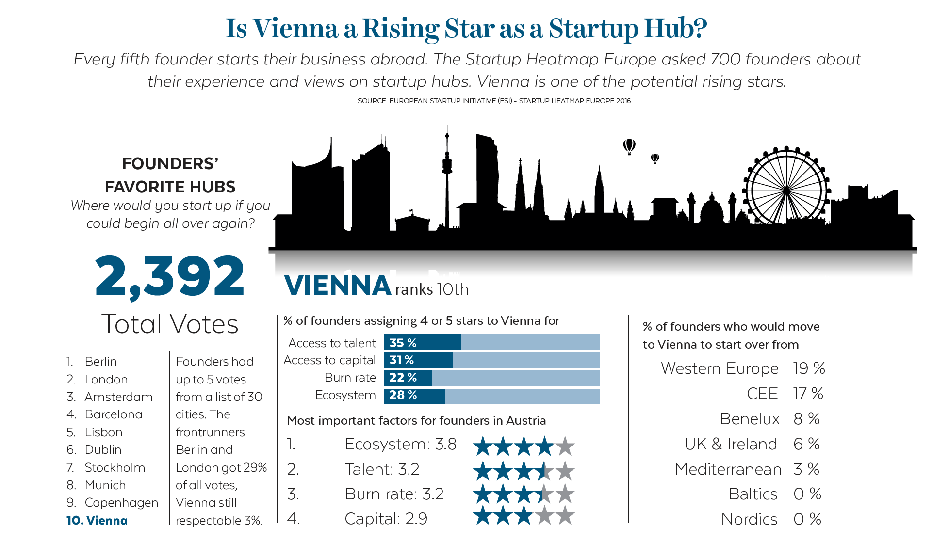 entrepreneur business capital Vienna
