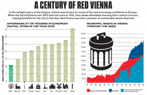 A Century of Red Vienna