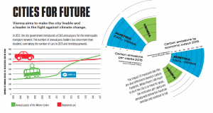 Cities for Future