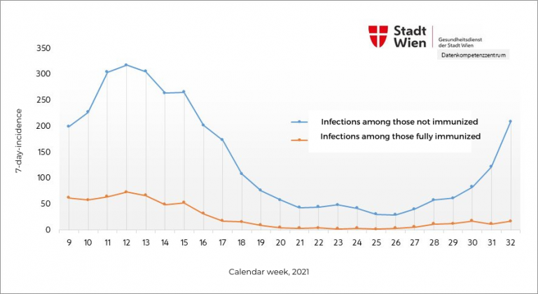 Covid on August 16-22 | Unvaccinated 12 Times More Likely to Be Infected Than Vaccinated